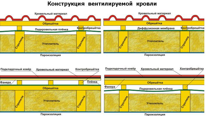 Схема кровли - КроМаДом.